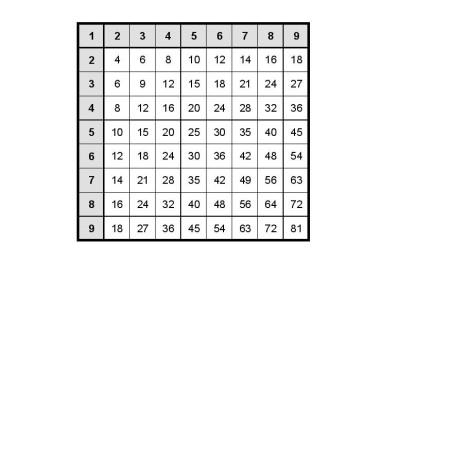 Malá násobilka – 2 až 9