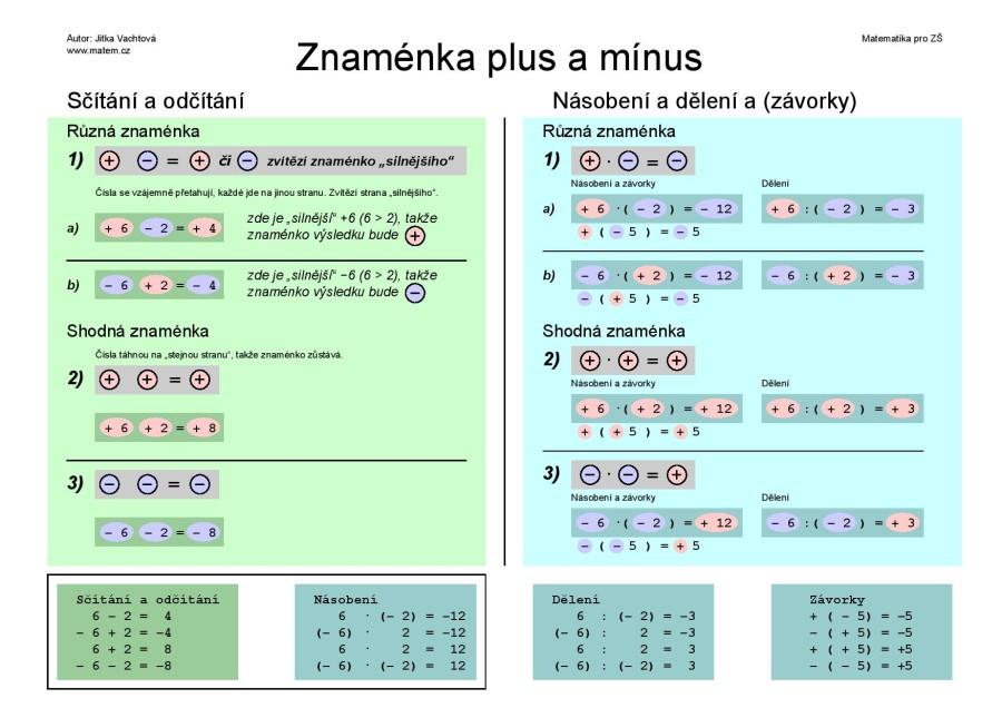 Znaménka plus a mínus v matematice – barevně