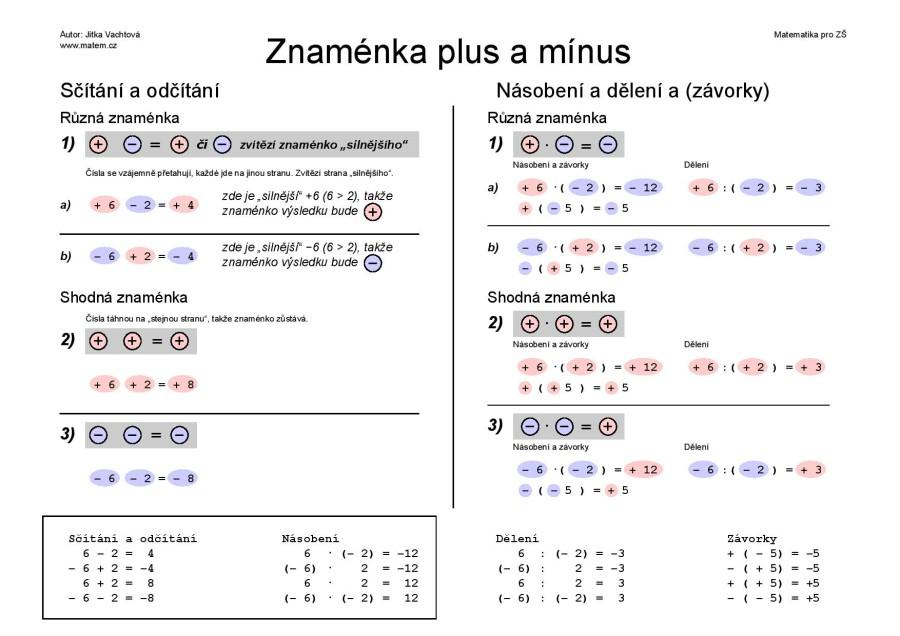 Znaménka plus a mínus v matematice – černobíle